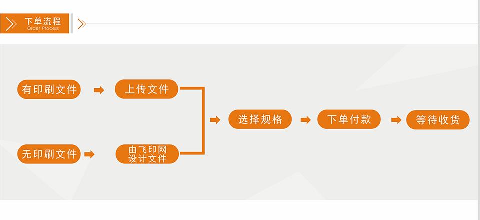 飛印網X展架制作下單流程
