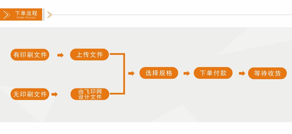 飞印网易拉宝制作下单流程
